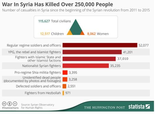 post syria housing